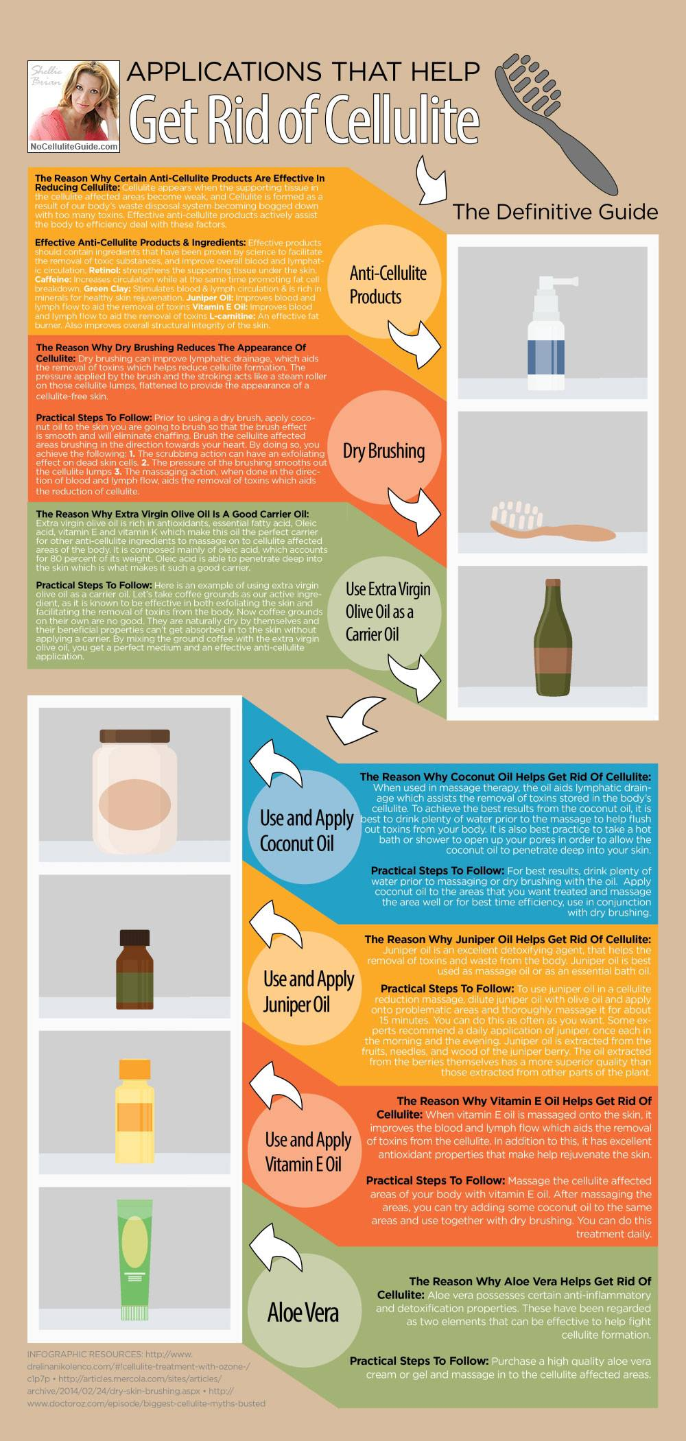 Applications that Gets Rid of Cellulite - The Definitive Guide (Infographic)
